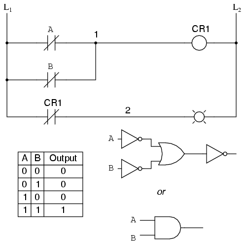 Digital logic functions ladder logic electronics textbook from the switches to the coil of cr1 the logical function is that of a nand gate cr1s normally closed contact provides one final inversion to turn the ccuart Gallery