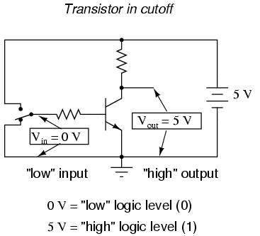 Digital signals and gates logic gates electronics textbook what weve created here with a single transistor is a circuit generally known as a logic gate or simply gate a gate is a special type of amplifier circuit ccuart Choice Image