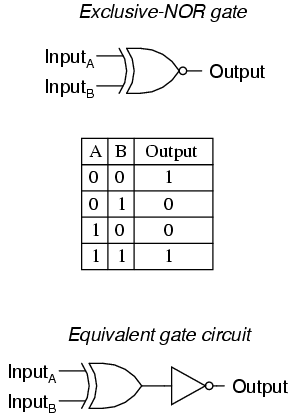 It Is Equivalent To An Exclusive OR Gate With An Inverted Output. The Truth  Table For This Gate Is Exactly Opposite As For The Exclusive OR Gate:
