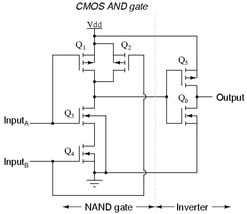 Cmos gate circuitry logic gates electronics textbook a cmos nor gate circuit uses four mosfets just like the nand gate except that its transistors are differently arranged instead of two paralleled sourcing ccuart Images