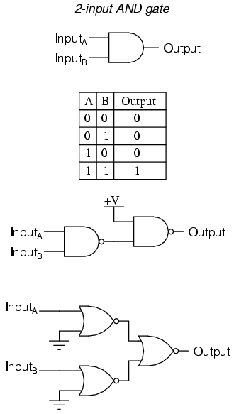 Inverter (logic gate) - , the free encyclopedia