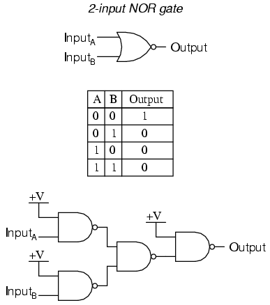 Gate Universality Logic Gates Electronics Textbook