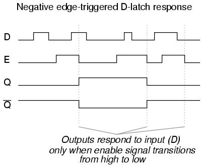 Edge-triggered Latches: Flip-Flops | Multivibrators | Electronics ...
