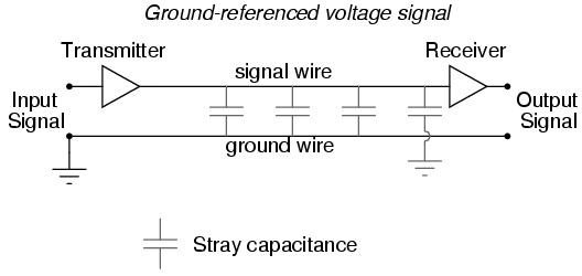 Electrical Signal Types | Digital Communication