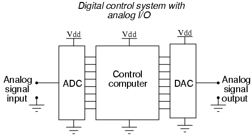 it is much easier to convert a digital signal into an analog signal than it  is to do the reverse  therefore, we will begin with dac circuitry and then  move