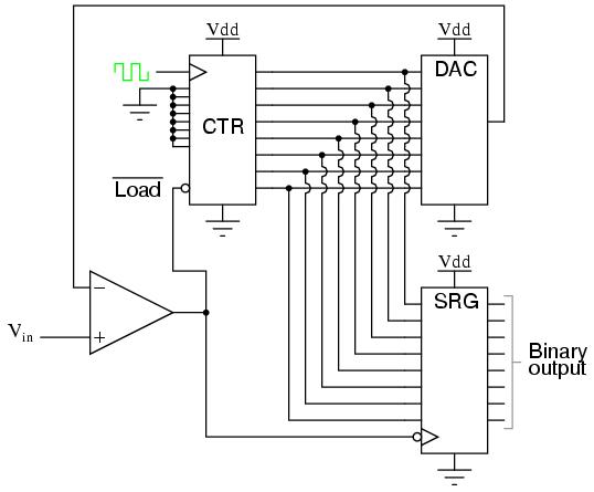 Digital Ramp ADC | Digital-Analog Conversion | Electronics Textbook
