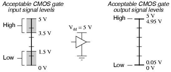 logic signal voltage levels