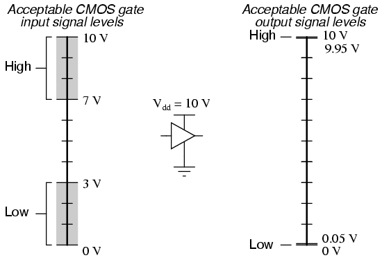 technology  logic signal voltage levels