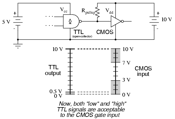 Logic Signal Voltage Levels Logic Gates Electronics Textbook