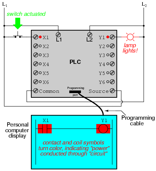 "it must be understood that the x1 contact, y1 coil, connecting wires, and  ""power"" appearing in the personal computer's display are all virtual"