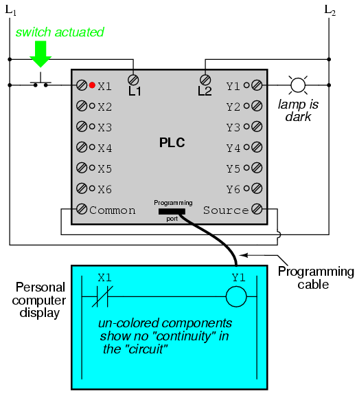 Programmable logic controllers plc ladder logic electronics one of the advantages of implementing logical control in software rather than in hardware is that input signals can be re used as many times in the program ccuart Choice Image