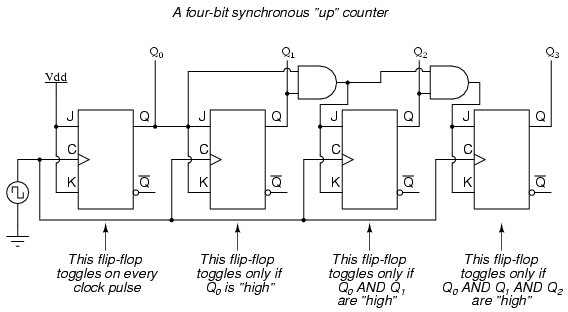 circuit diagram 3 bit synchronous binary counter synchronous counters | sequential circuits | electronics ... circuit diagram 3 phase battery charger #7