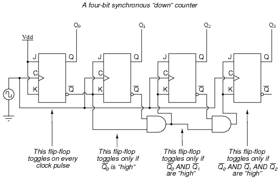 synchronous counters sequential circuits electronics textbook synchronous counters