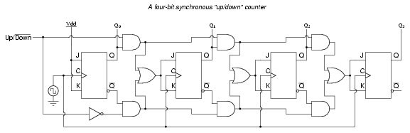 synchronous counters sequential circuits electronics. Black Bedroom Furniture Sets. Home Design Ideas