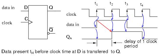 串入串出移位寄存器的可靠性?