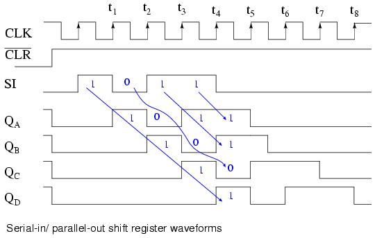 Shift Registers Serial in Parallel out SIPO Conversion