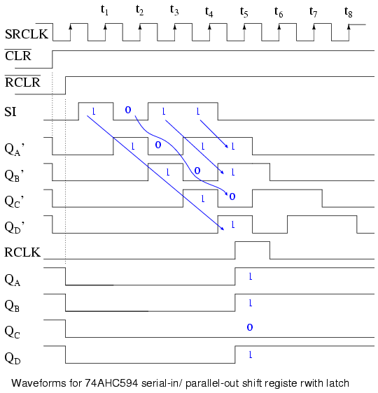 Shift Registers: Serial-in, Parallel-out (SIPO) Conversion ... on shift register circuit diagram, shift register truth table, shift register block diagram,