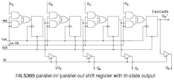 universal shift registers parallel in parallel out shift rh allaboutcircuits com Linear Feedback Shift Register Arduino Shift Register