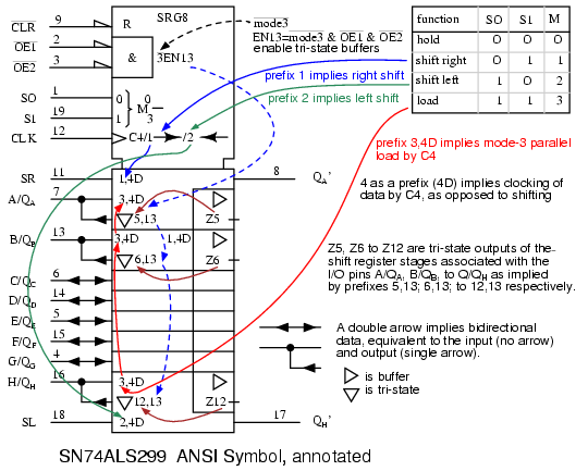 Universal Shift Registers: Parallel-in, Parallel-out | Shift ... on shift register circuit diagram, shift register truth table, shift register block diagram,