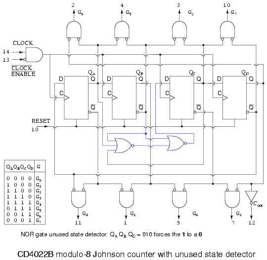 Ring counters shift registers electronics textbook above is the more complete internal diagram of the cd4022b johnson counter see the manufacturers data sheet for minor details omitted ccuart Image collections