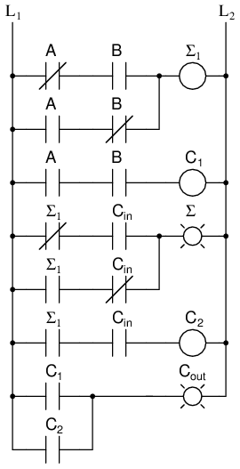 full-adder | combinational logic functions | electronics ... logic gates ladder diagram