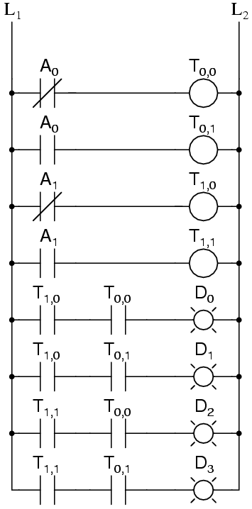decoder combinational logic functions electronics textbook 3-bit decoder circuit for some logic it may be required to build up logic like this for an eight bit adder we only know how to sum eight bits by summing one bit at a time