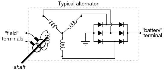 an automotive alternator is a three-phase generator with a built-in  rectifier circuit consisting of six diodes  as the sheave (most people call  it a ""