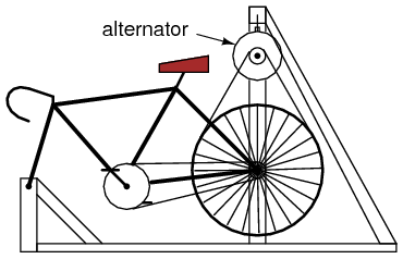 ... you may make your own high-power generator platform by connecting the modified alternator to a bicycle. I\u0027ve built an arrangement that looks like this: