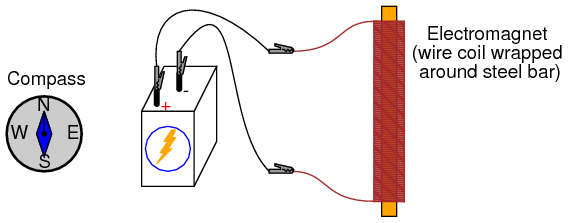 05069 electromagnetism experiment basic concepts and test equipment