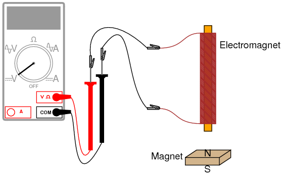 Electromagnet Diagram