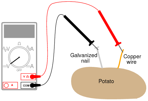 potato battery dc circuits electronics textbook rh allaboutcircuits com potato battery circuit diagram