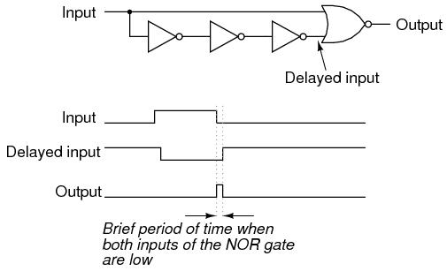Nand Gate S