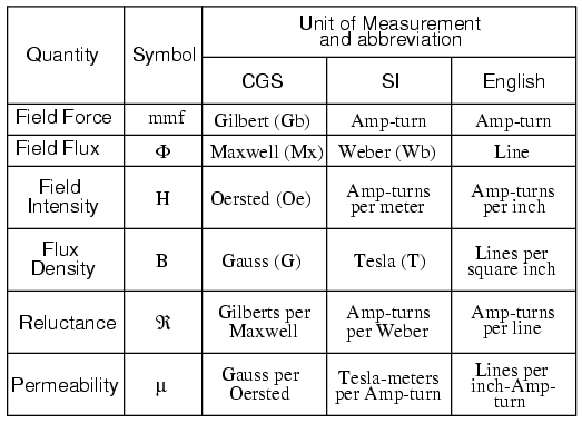 Magnetic Units Of Measurement Magnetism And Electromagnetism