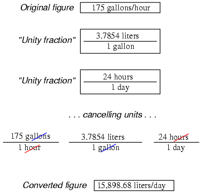 Metric Prefixes And Unit Conversions Useful Equations And