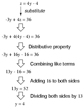 Solving Simultaneous Equations: The Substitution Method and
