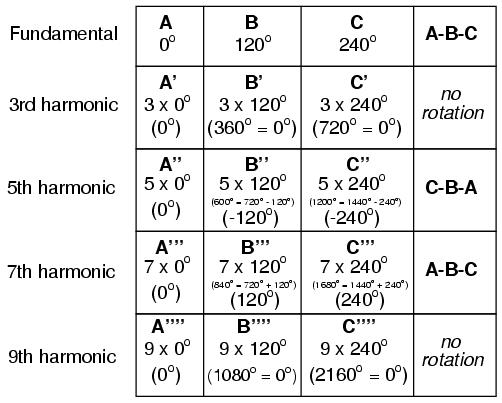 harmonics table