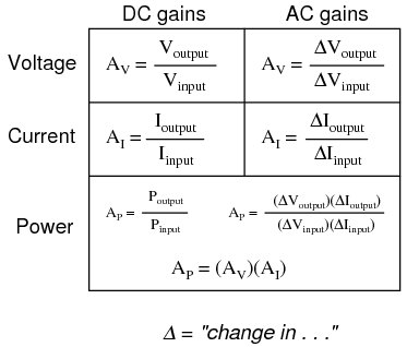 amplifier gain amplifiers and active devices