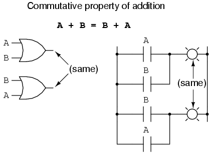 math worksheet : boolean algebraic properties  boolean algebra  electronics textbook : Commutative Property Of Addition And Multiplication Worksheets