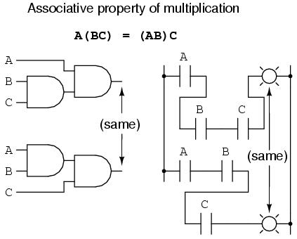 Boolean Algebraic Properties | Boolean Algebra | Electronics