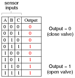 Here, It Is Not Necessarily Obvious What Kind Of Logic Circuit Would  Satisfy The Truth Table. However, A Simple Method For Designing Such A  Circuit Is Found ...
