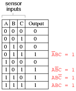 Exceptional Finally, We Join These Four Boolean Product Expressions Together By  Addition, To Create A Single Boolean Expression Describing The Truth Table  As A Whole: