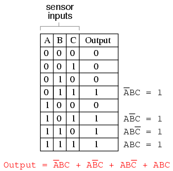 Converting Truth Tables into Boolean Expressions | Boolean ... on