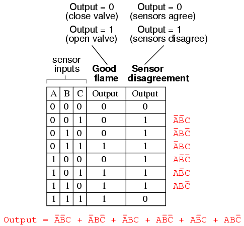Converting Truth Tables Into Boolean Expressions Boolean Algebra