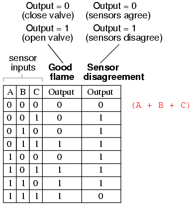 Converting truth tables into boolean expressions boolean algebra only one other row in the last truth table column has a low 0 output so all we need is one more sum term to complete our product of sums expression keyboard keysfo Images