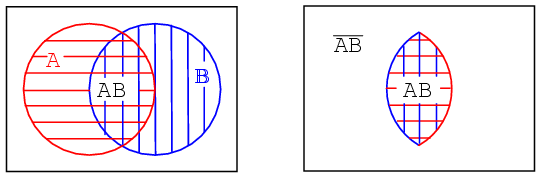 Boolean relationships on venn diagrams karnaugh mapping the boolean expression for this common area corresponding to the and function is ab as shown below right note that everything outside of double hatched ab ccuart Images