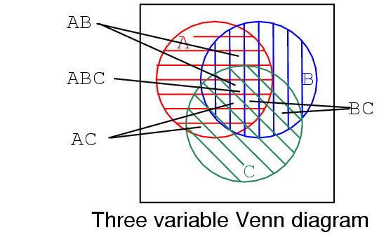 Boolean Relationships On Venn Diagrams Karnaugh Mapping
