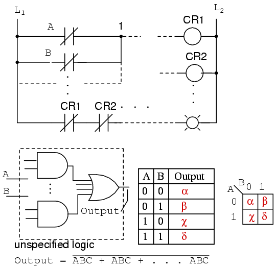 "Karnaugh Map on bitwise operation, 4 input k map, de morgan's laws, seven segment display k map, digital map, consensus theorem, boolean function, 4x4 k map, binary decision diagram, prime implicants k map, race condition, combinational logic, xor k map, truth table, 5"" variable k map, maurice karnaugh, edward w. veitch, boolean expression, logical graph, full adder k map, boolean algebra, central park map,"