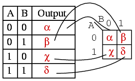 Karnaugh maps truth tables and boolean expressions for Table karnaugh 6 variables