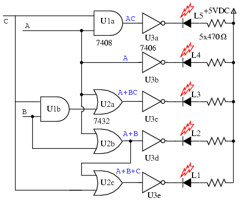 the gate diagram for the circuit is above  the outputs of the five k-map  equations drive inverters  note that the l1 or gate is not a 3-input gate  but a