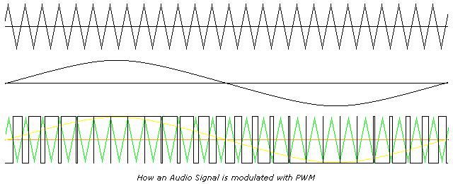 Pulse Width Modulation Dc Motor Drives Electronics